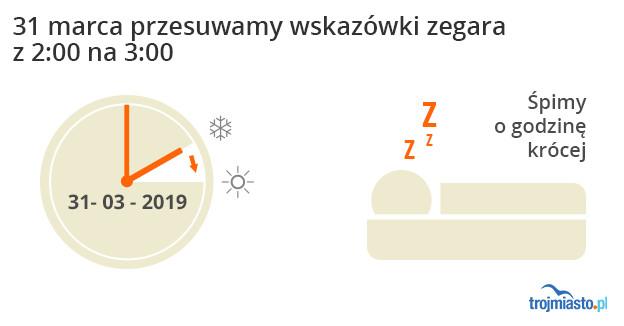 В эти выходные в Польше переводят время на час вперед