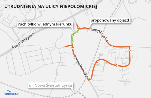 Zalecany objazd utrudnień na Niepołomickiej wytyczono przez Kampinoską, której stan techniczny (nawierzchnia z betonowych płyt) także pozostawia wiele do życzenia.