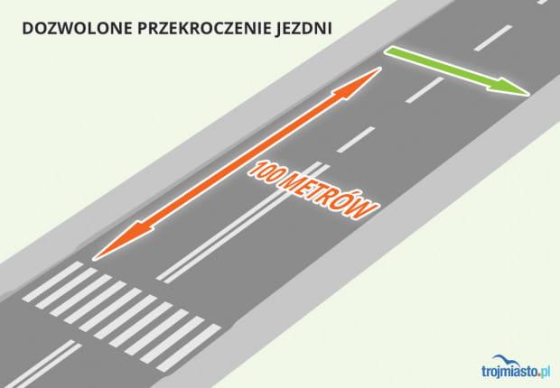 Można przejść przez jezdnię poza wyznaczonym przejściem gdy odległość od najbliższej zebry wynosi więcej niż 100 metrów.
