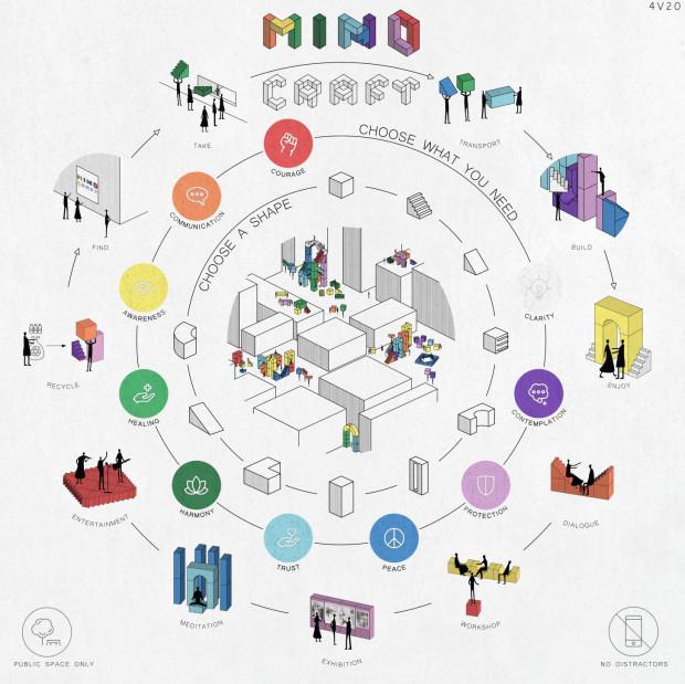 Mind Craft. Mobilne, różnokształtne i różnokolorowe bloki pozwalają budować przestrzeń w sensie fizycznym i mentalnym.