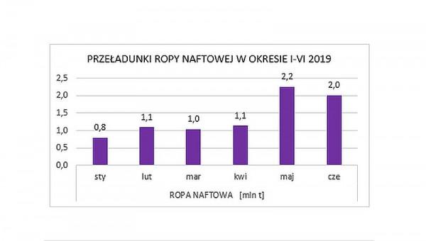 Przeładunki ropy naftowej w gdańskim Naftoporcie.