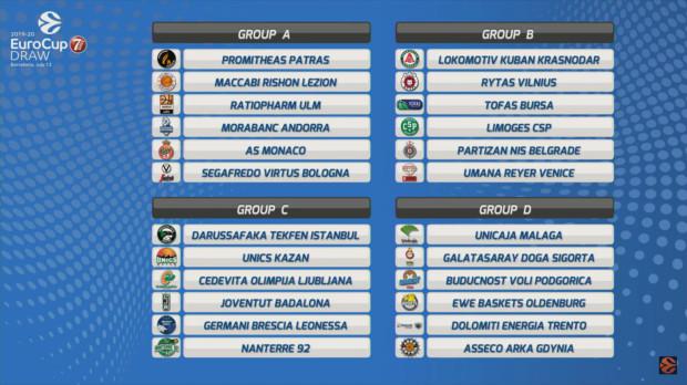 Grupy Eurocup w sezonie 2019/2020.