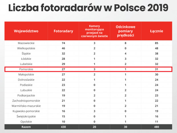 Zdecydowanie najwięcej fotoradarów, bo aż 74, można napotkać w województwie mazowieckim. Na Pomorzu działają 27 fotoradary.
