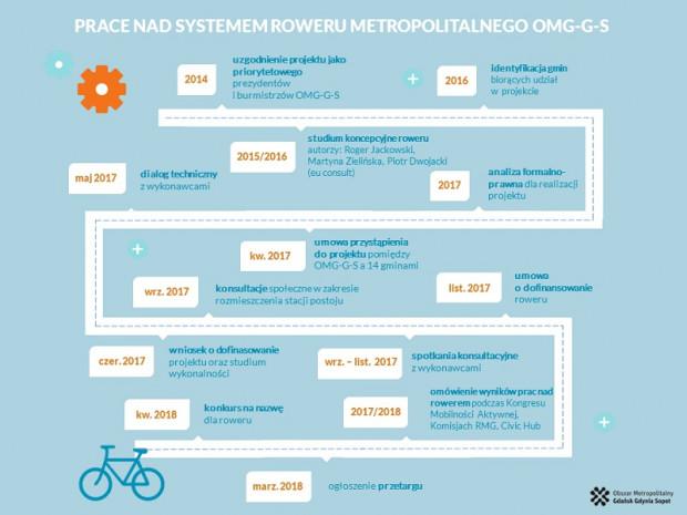 Jak przebiegały prace nad rowerem Mevo?