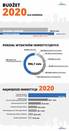 Założenia budżetu dla Gdańska na 2020 r. Projekt trafił już do Rady Miasta.
