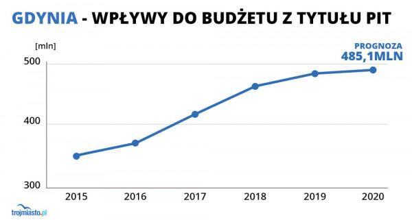 W Gdyni dynamika wzrostu wyniesie 1,3 proc. To znacznie mniej niż w ubiegłych latach.