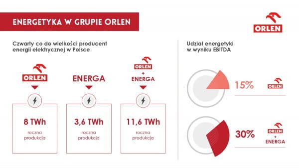 Po przejęciu Energi udział segmentu energetyki w wyniku EBITDA Orlenu zwiększy się do 30 proc.