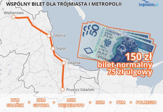 Bilet w cenie 150 zł zastąpi obecny odpowiednik MZKZG za 230 zł.
