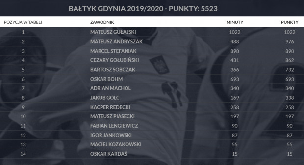 Bałtyk Gdynia w System Pro Junior w sezonie 2019/20.