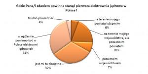 Gdzie Pana/i zdaniem powinna stanąć pierwsza elektrownia jądrowa w Polsce?