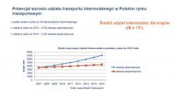 Potencjał wzrostu udziału transportu intermodalnego w polskim rynku transportowym.